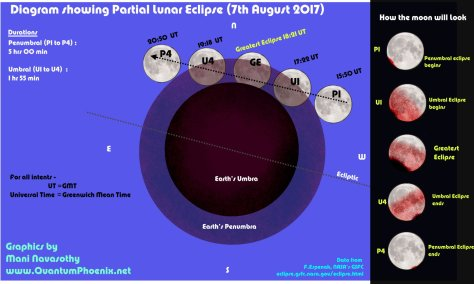 partial-lunar-eclipse-7-august-2017-diagram-c-mani-navasothy-quantumphoenix