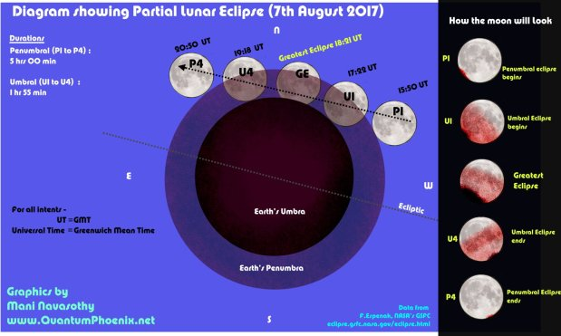 Partial Lunar Eclipse – 7th August 2017 – what you'll see & where
