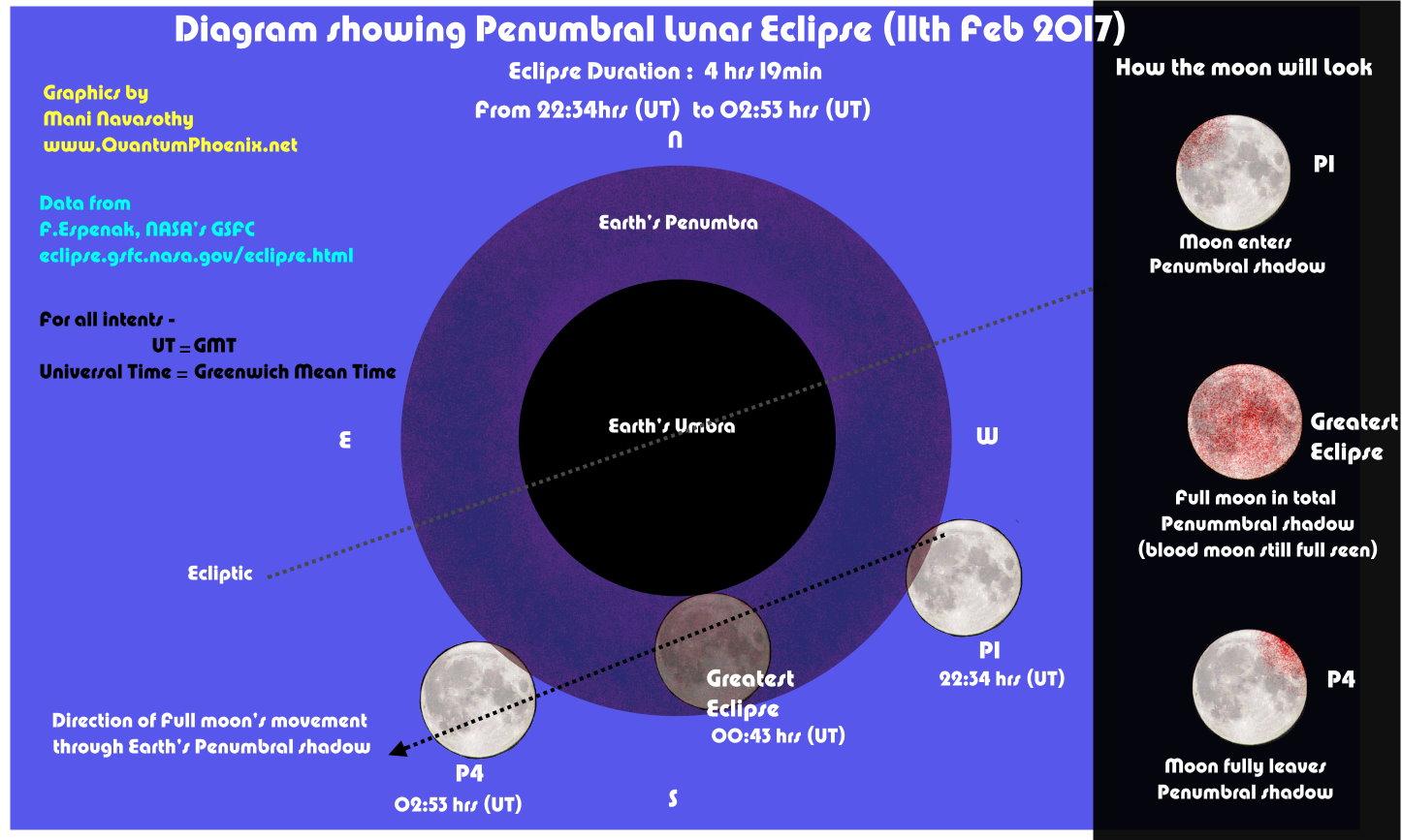 february 11 2020 total lunar eclipse astrology