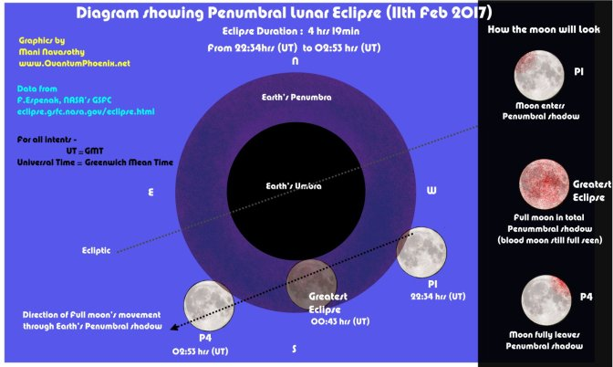 Time, location & Visibility of Penumbral Lunar Eclipse – 11th February 2017