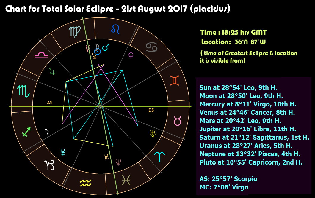 chart with houses Solar Eclipse 21august2017 placidus