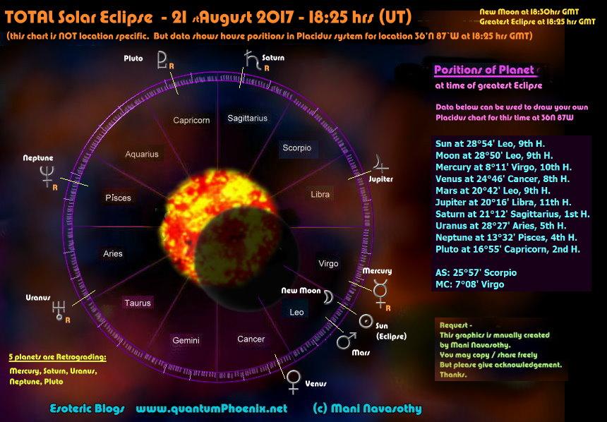 Total Solar Eclipse 21August2017 chart (c) Mani Navasothy