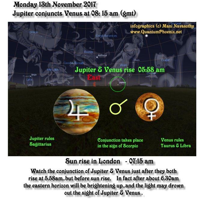 Jupiter conjuncts Venus – 13th Nov'2017