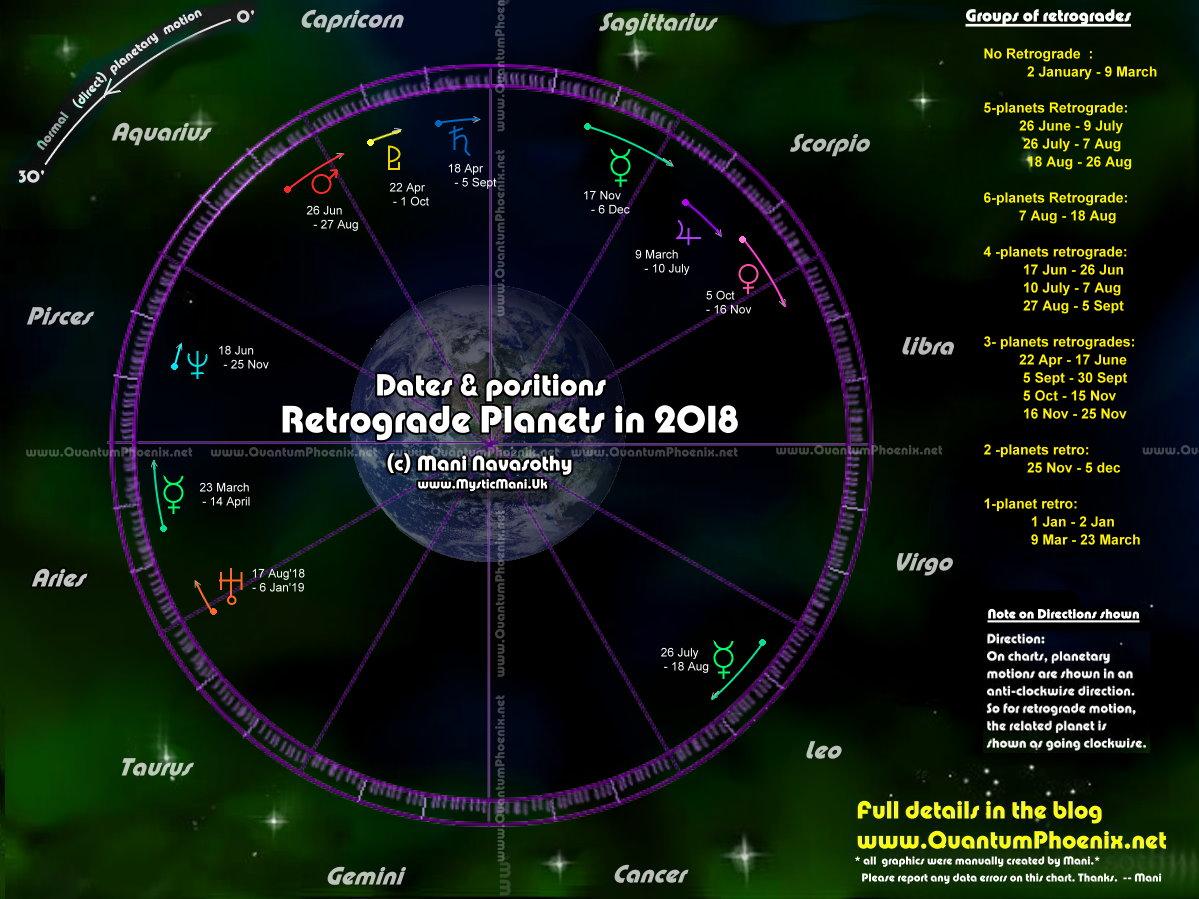 Retrograde planets in 2018 important news quantumphoenix advertisements geenschuldenfo Image collections