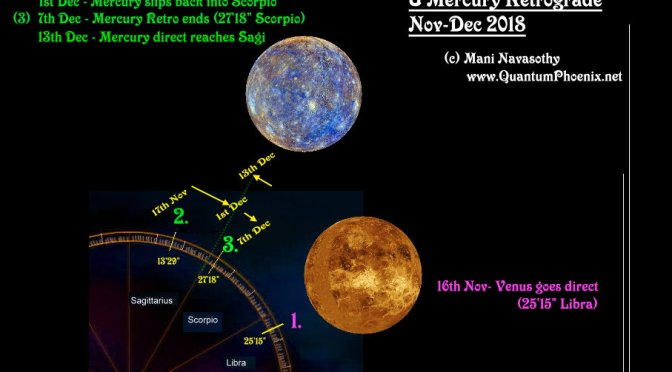 Astro Forecast: Venus direct & Mercury Retrograde (Nov-Dec'2018)