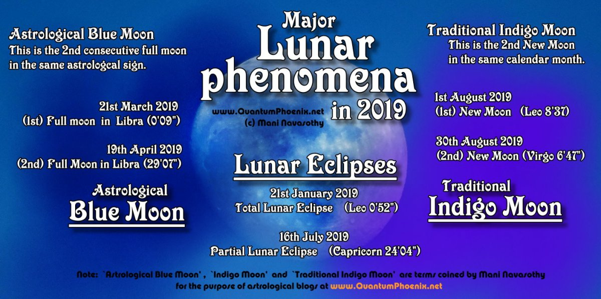 Lunar Phenomena in 2019 -   (Blue moon, Indigo Moon & Lunar Eclipses)