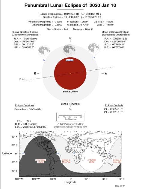 Penumbral Lunar Eclpse 10January2020.jpg