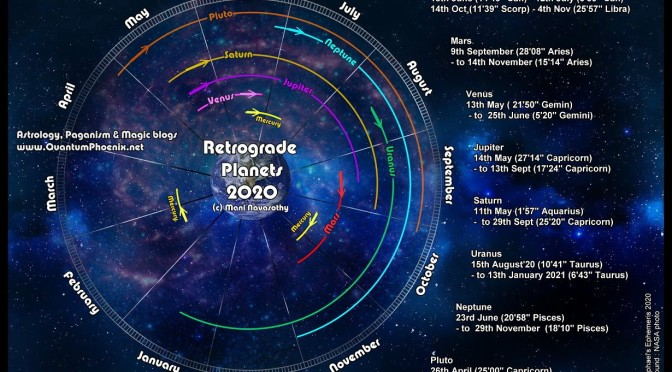 Retrograde Planets 2020 Dates