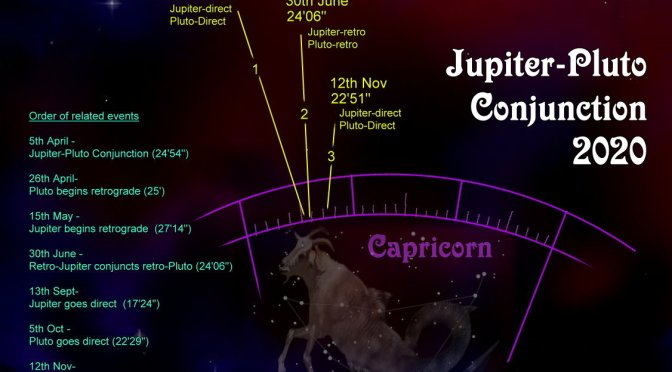 Jupiter-Pluto Conjunctions of 2020
