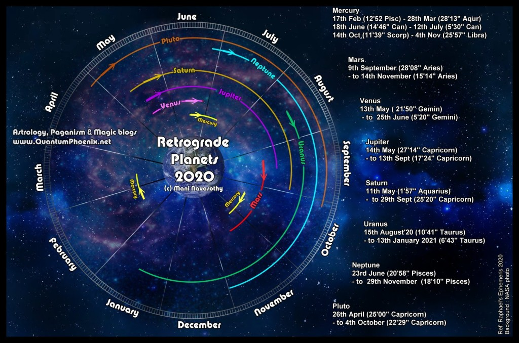 RETROGRADE PLANETS 2020 DATES showing the year wheel, months, and arcs for each planet (Mercury to Pluto).  Right side of graphics shows data in written form.