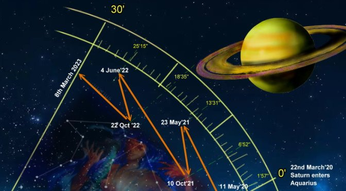 Saturn in Aquarius – from today (17th Dec 2020) for 3 years! (till March 2023)
