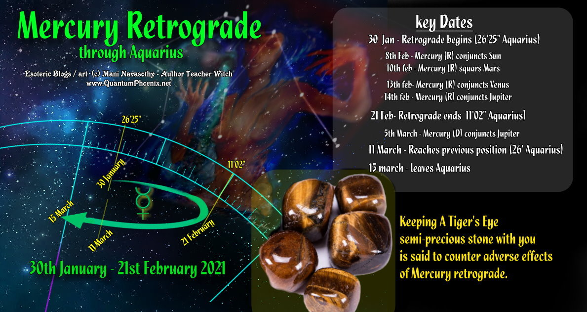 Infographics - Mercury retrograde through Aquarius  30th January to 21st February 2021.